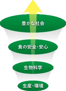 大阪から未来展開へ(フローイメージ)